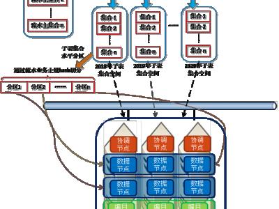 分布式数据库千亿级超大表性能优化实践